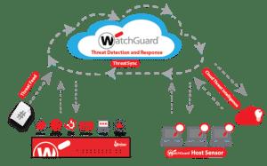 WatchGuard Cloud