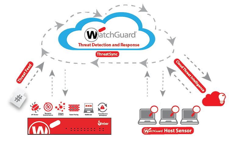WatchGuard Cloud